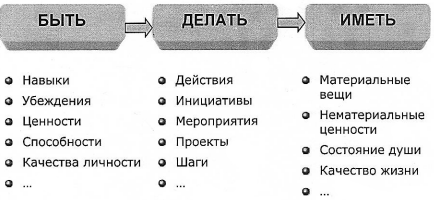 Система бытия Сократа (Черюкин)